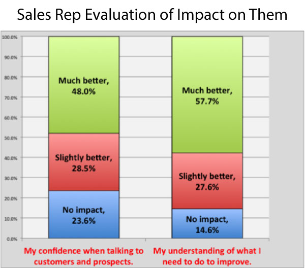 Holland chart shows more confidence with customer communication and better understanding of customer problem from sales rep.