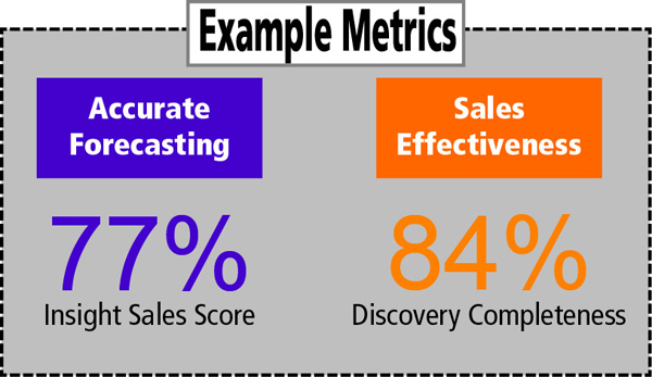 Example metrics - Accurate Forecasting 77% Insight Sales Score, Sales Effectiveness 84% Discovery Completness